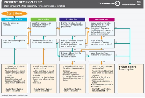 A flow chart to help managers to decide the appropriate course of action following a patient safety incident